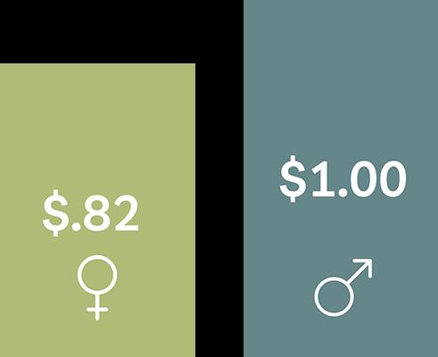 Earnings by gender