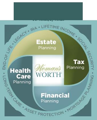 Women's Worth Retirement Planning